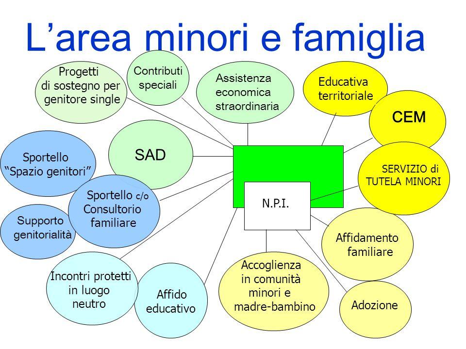 L'area minori e famiglia