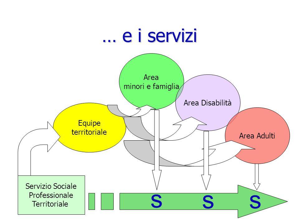 s s s … e i servizi Area minori e famiglia Area Disabilità Equipe