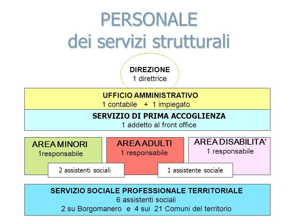 PERSONALE dei servizi strutturali