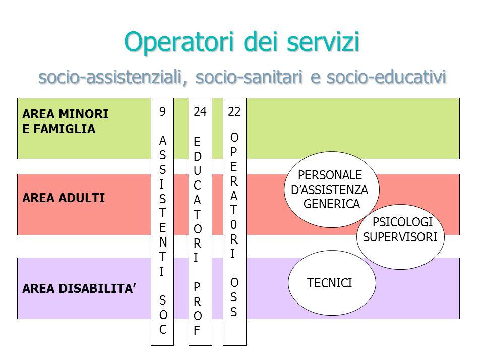 Operatori dei servizi socio-assistenziali, socio-sanitari e socio-educativi