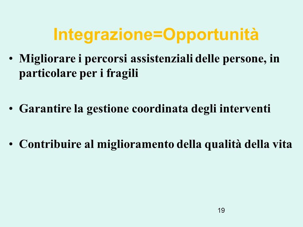 Integrazione=Opportunità