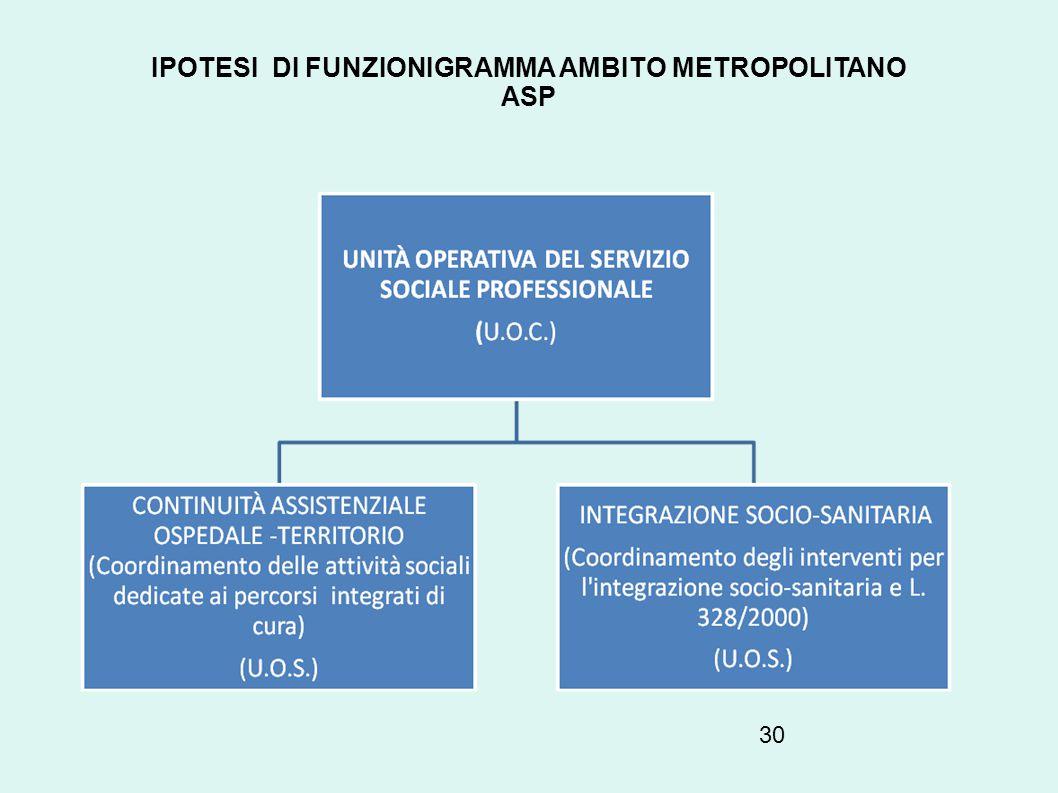 IPOTESI DI FUNZIONIGRAMMA AMBITO METROPOLITANO ASP