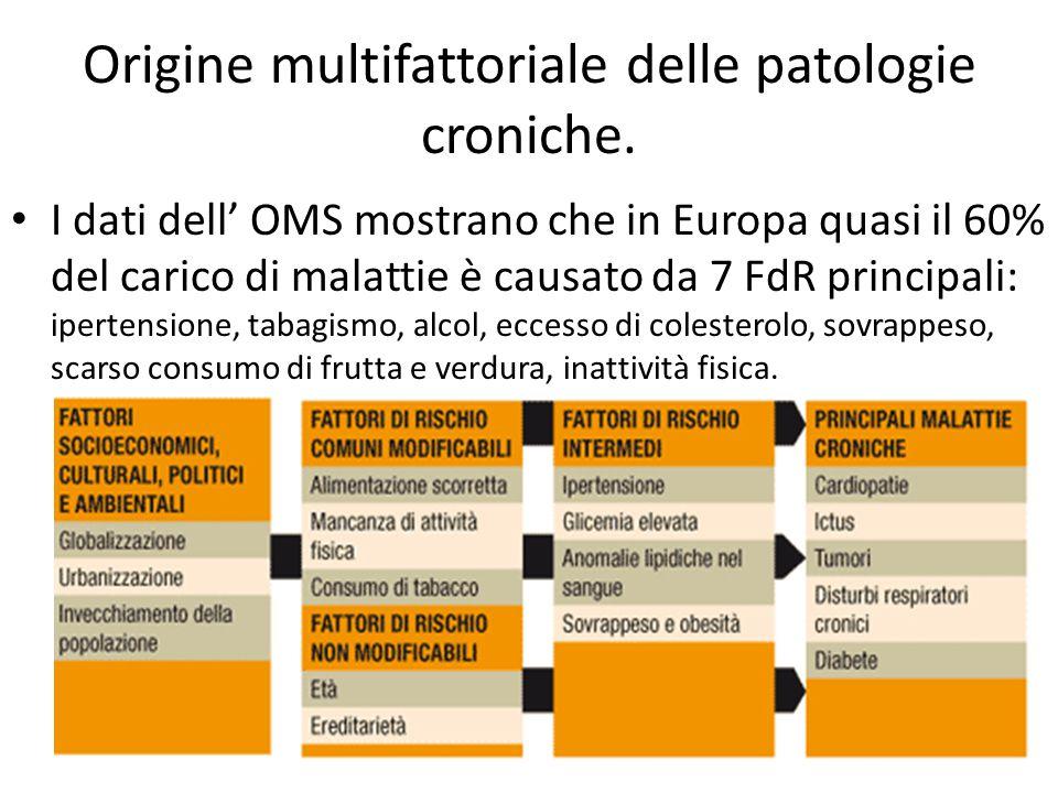 Origine multifattoriale delle patologie croniche.