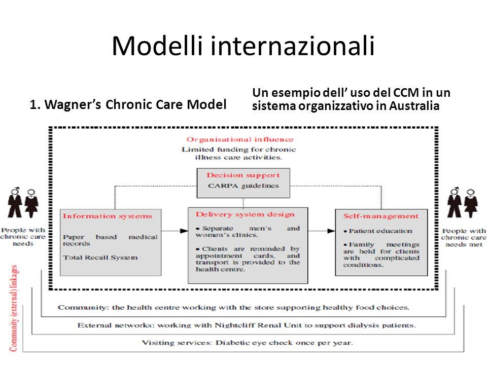 Modelli internazionali