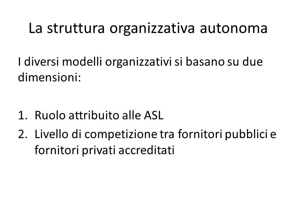 La struttura organizzativa autonoma