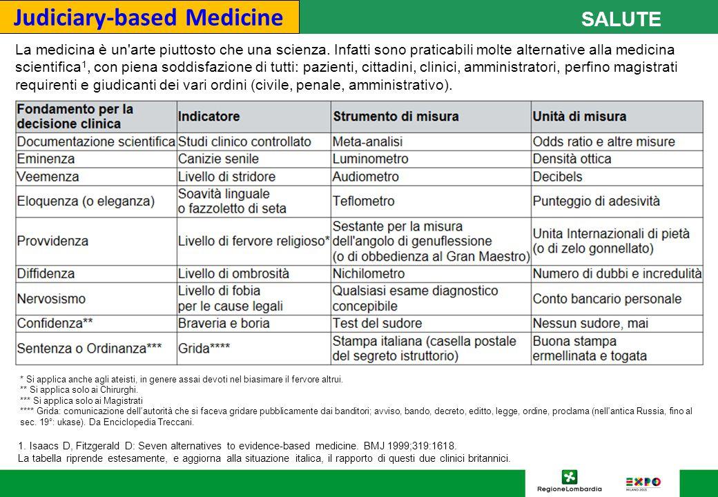 Judiciary-based Medicine