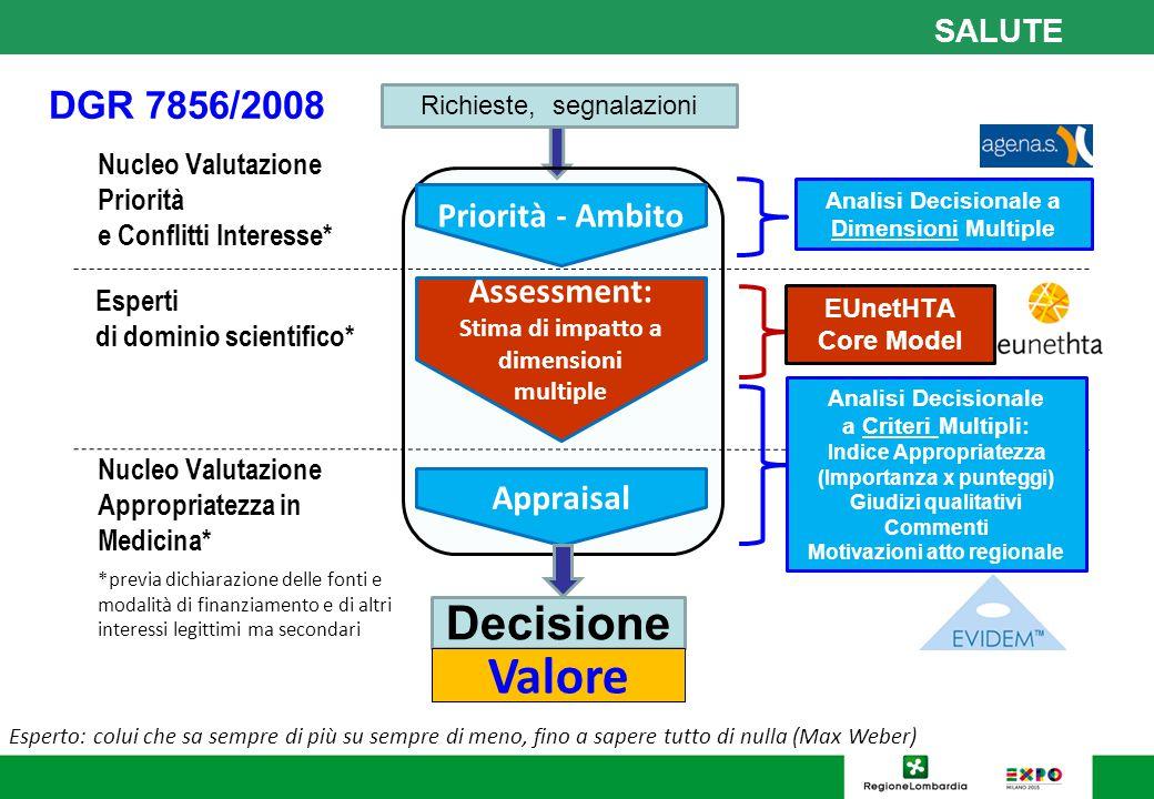 Valore Decisione DGR 7856/2008 Priorità - Ambito Assessment: Appraisal