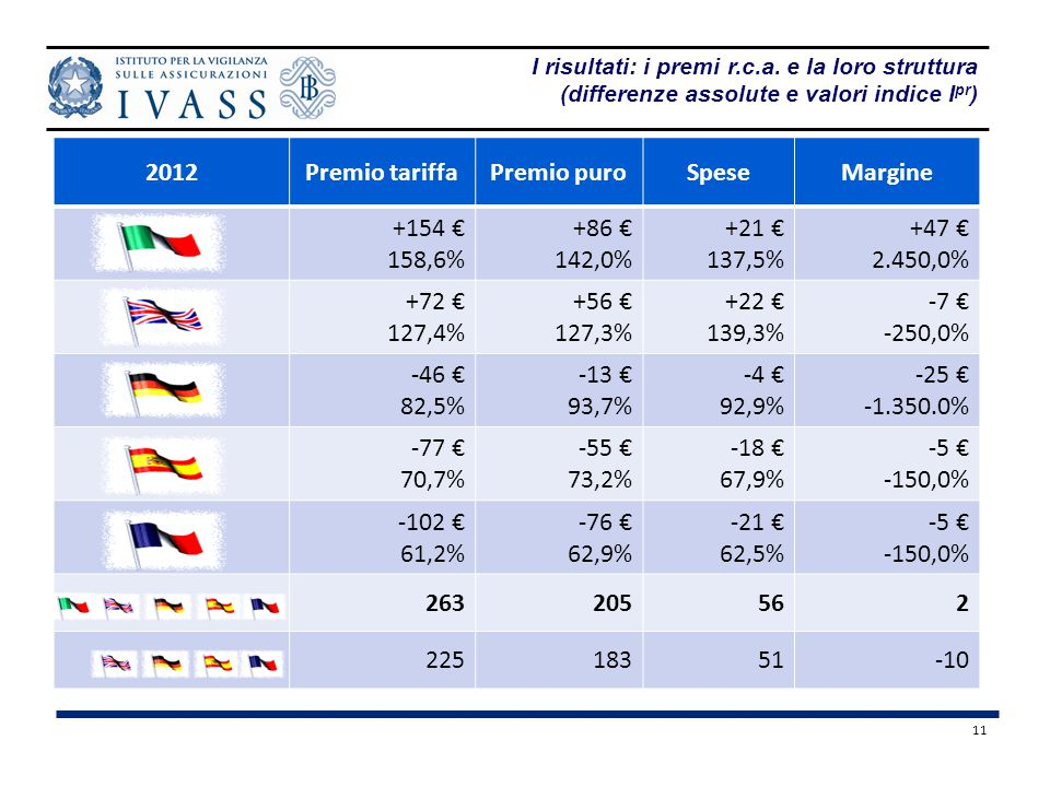 2012 Premio tariffa Premio puro Spese Margine