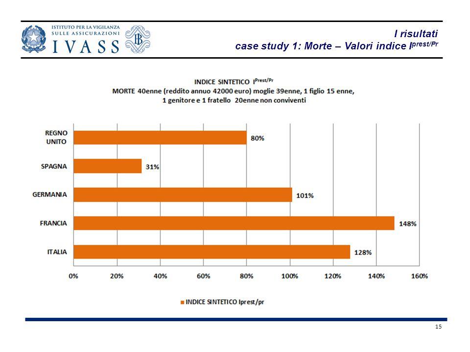 case study 1: Morte – Valori indice Iprest/Pr
