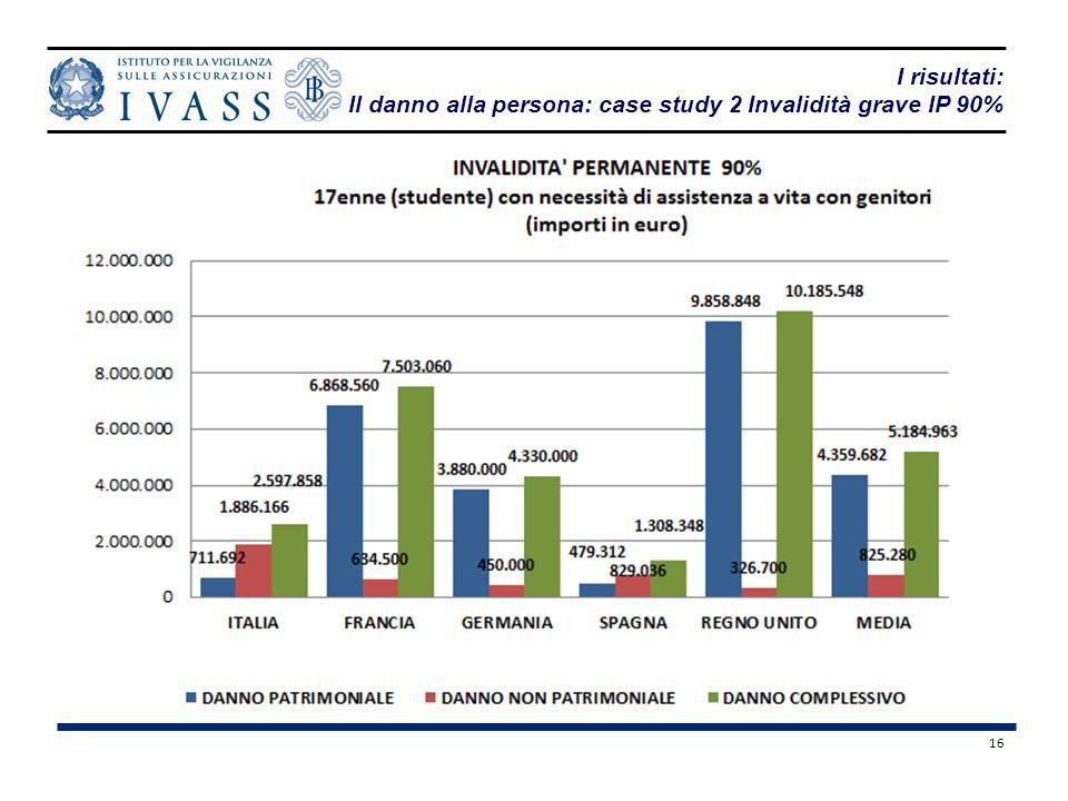 Il danno alla persona: case study 2 Invalidità grave IP 90%