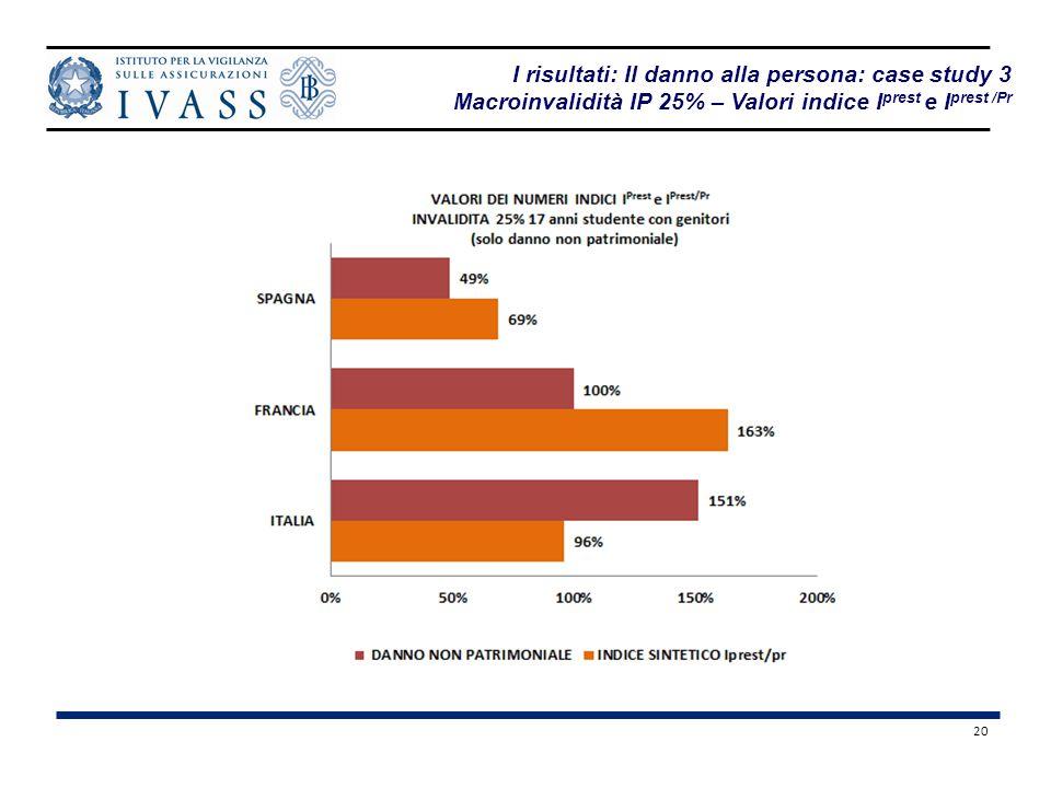 I risultati: Il danno alla persona: case study 3