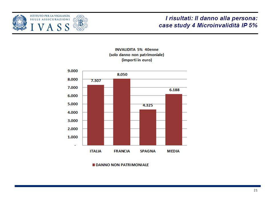 I risultati: Il danno alla persona: case study 4 Microinvalidità IP 5%