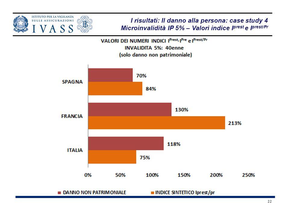I risultati: Il danno alla persona: case study 4 Microinvalidità IP 5% – Valori indice Iprest e Iprest/Pr