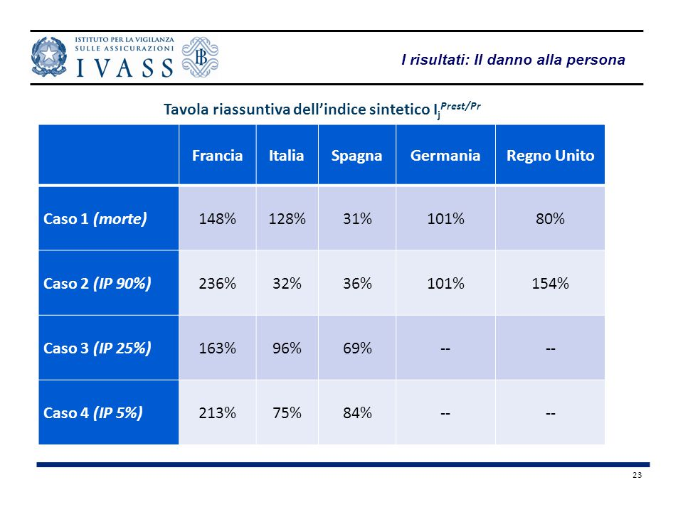 Tavola riassuntiva dell'indice sintetico IjPrest/Pr