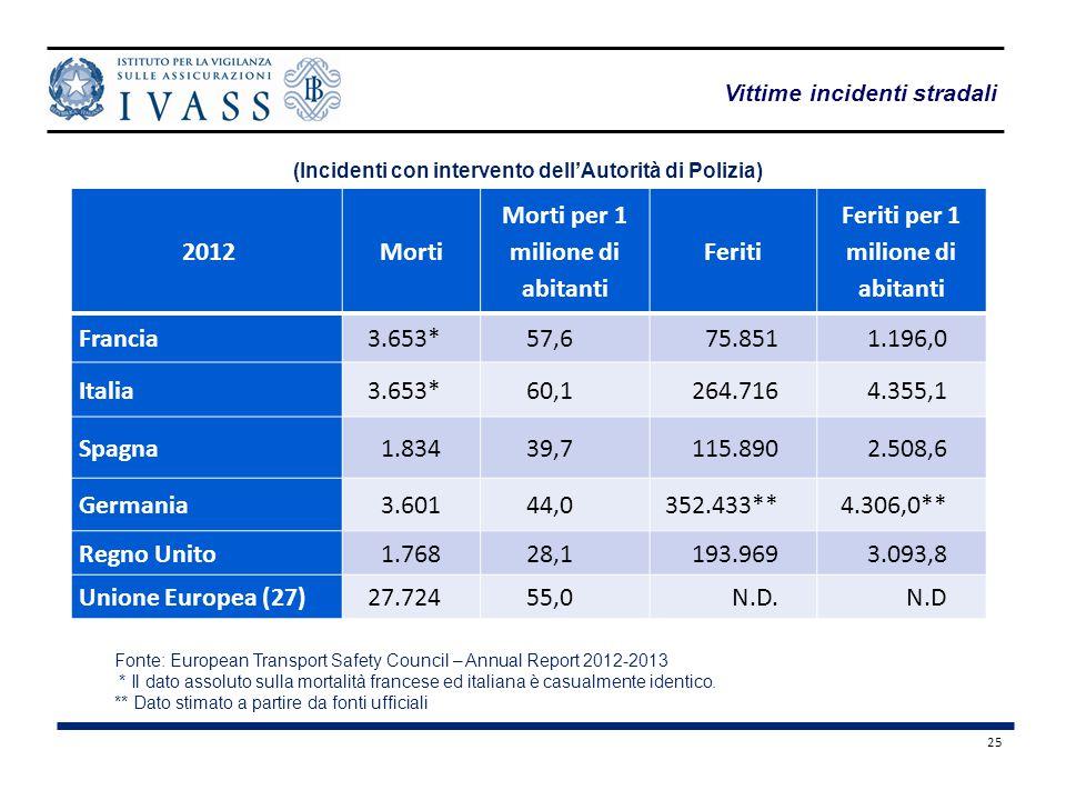 Morti per 1 milione di abitanti Feriti