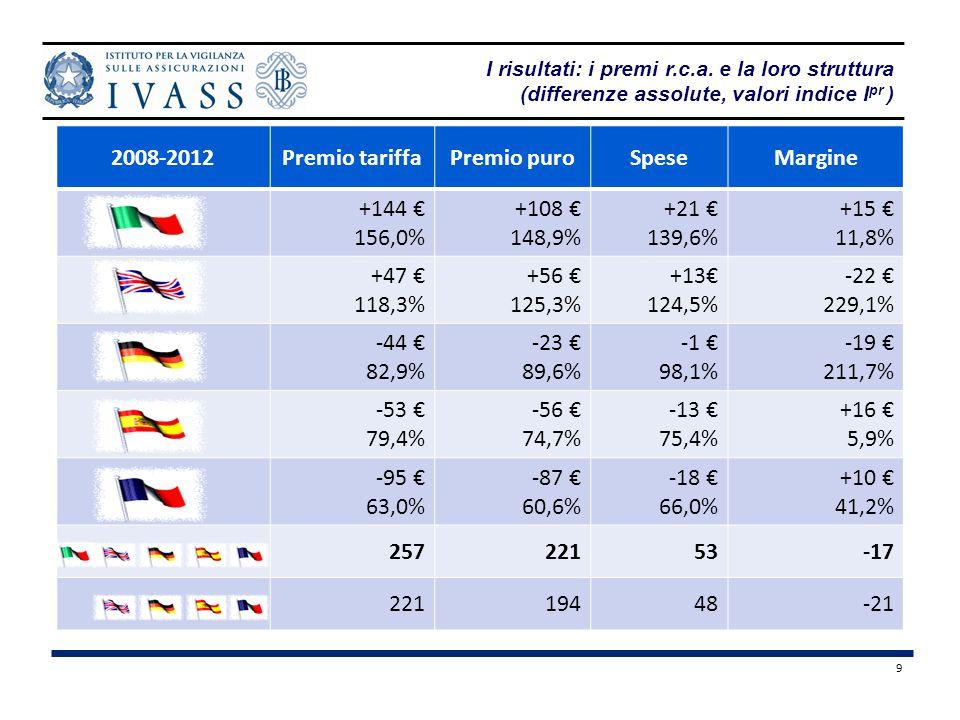 2008-2012 Premio tariffa Premio puro Spese Margine