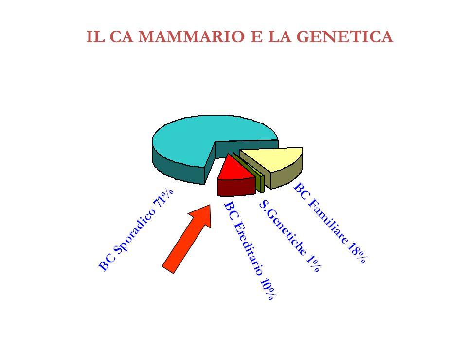 IL CA MAMMARIO E LA GENETICA