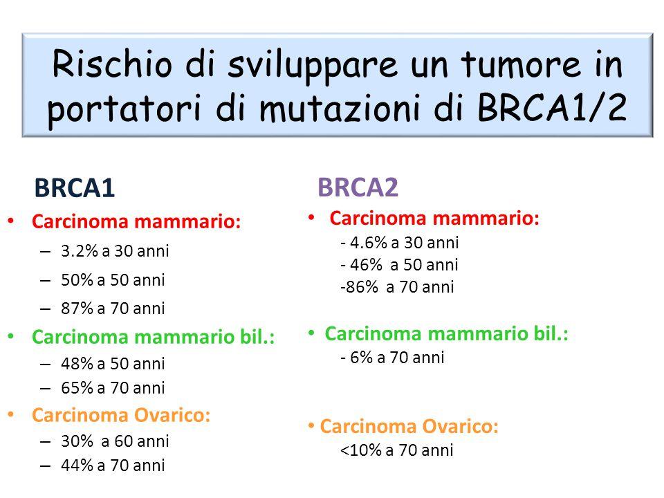 Rischio di sviluppare un tumore in portatori di mutazioni di BRCA1/2
