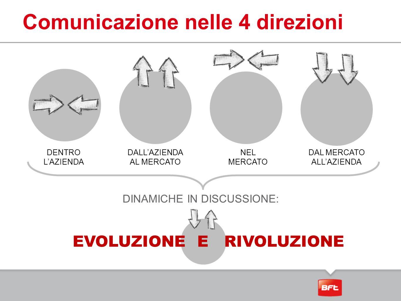 Comunicazione nelle 4 direzioni