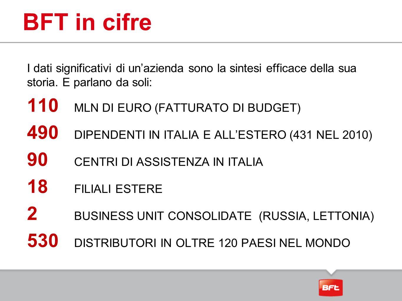 BFT in cifre 110 MLN DI EURO (FATTURATO DI BUDGET)
