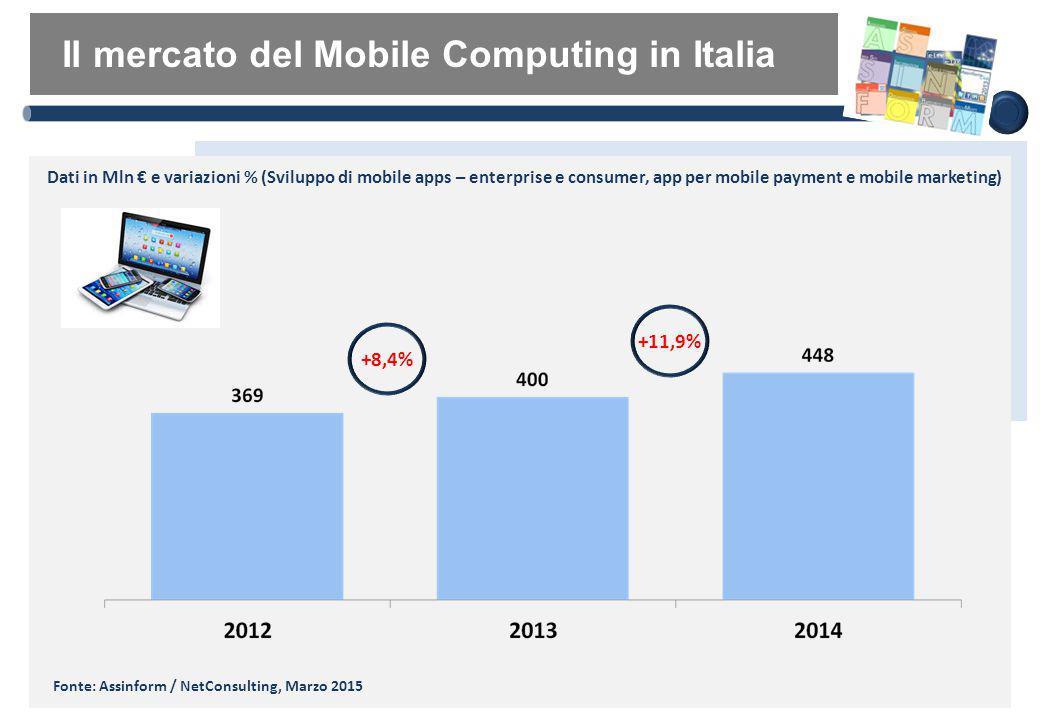 Il mercato IoT in Italia