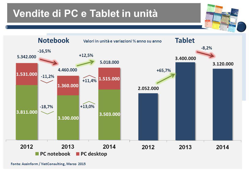 Il mercato del Software e delle Soluzioni ICT on Premise
