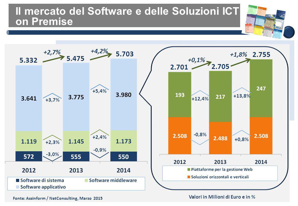 I principali servizi ICT