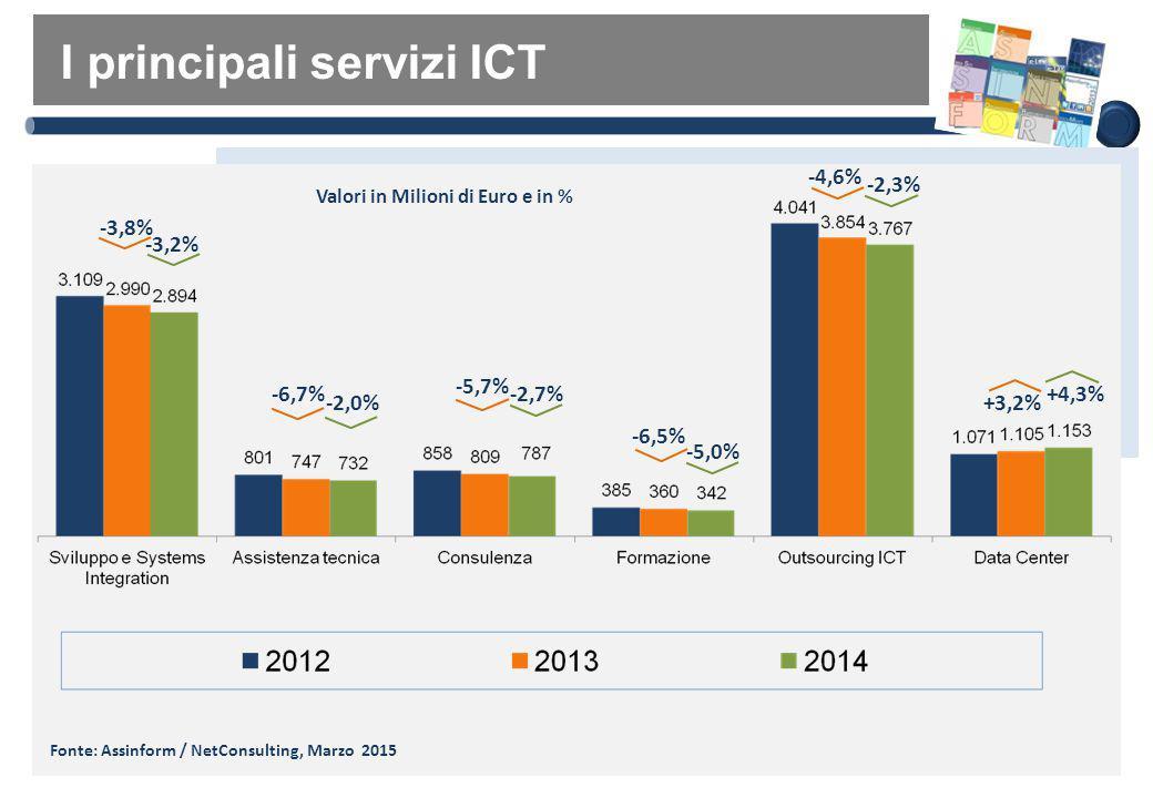 Il mercato dei servizi direte fissa e mobile