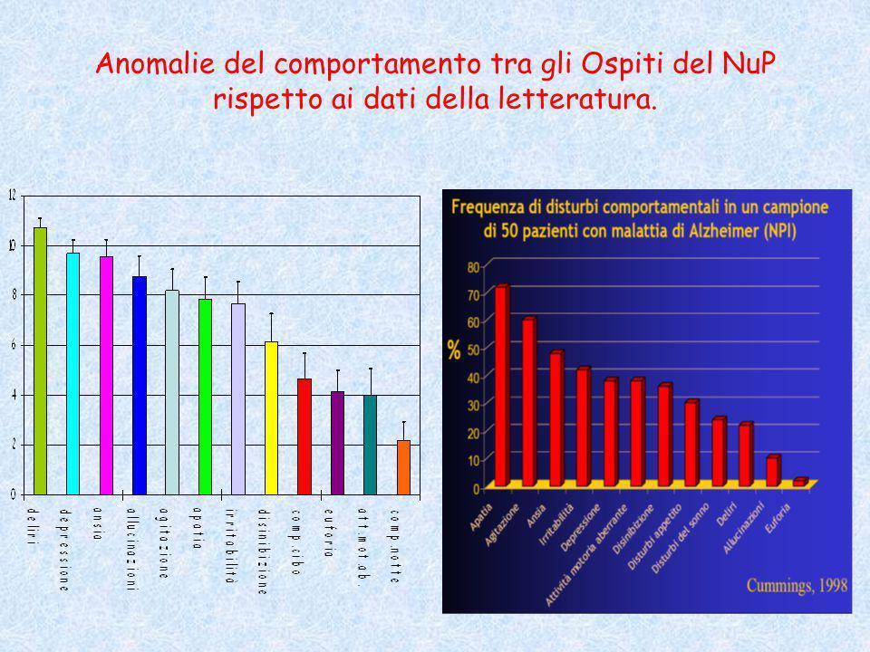 Anomalie del comportamento tra gli Ospiti del NuP rispetto ai dati della letteratura.