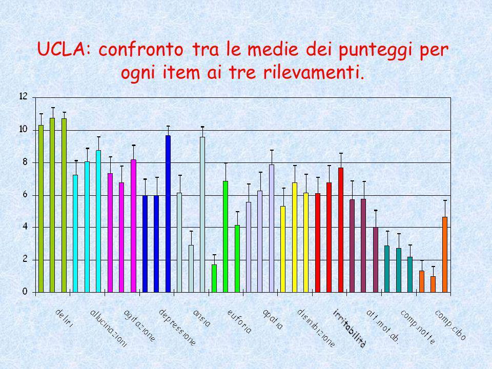 UCLA: confronto tra le medie dei punteggi per ogni item ai tre rilevamenti.