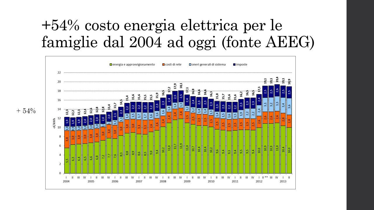 +54% costo energia elettrica per le famiglie dal 2004 ad oggi (fonte AEEG)