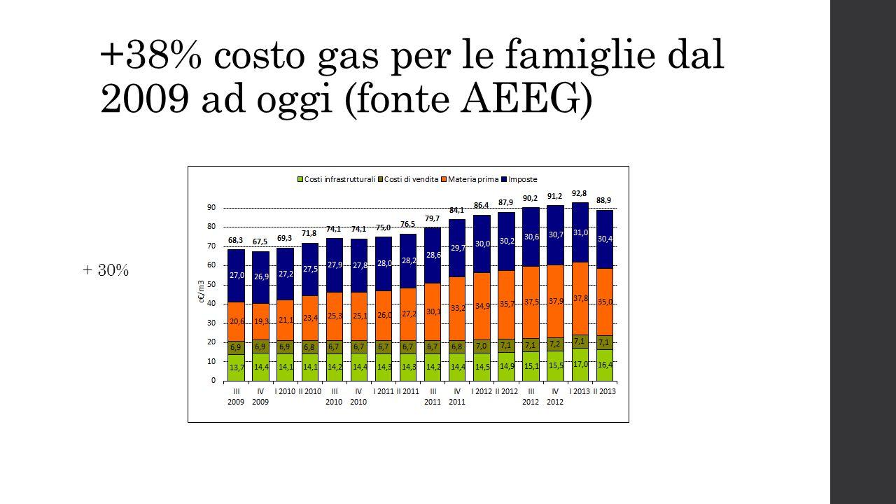 +38% costo gas per le famiglie dal 2009 ad oggi (fonte AEEG)