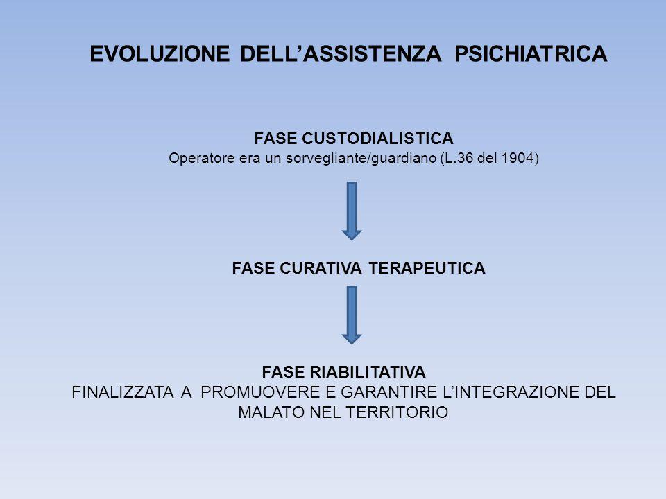 EVOLUZIONE DELL'ASSISTENZA PSICHIATRICA FASE CURATIVA TERAPEUTICA