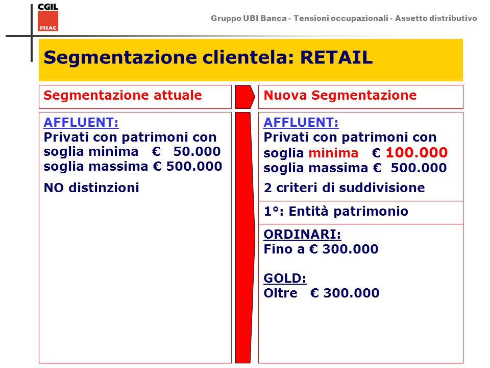 Segmentazione clientela: RETAIL