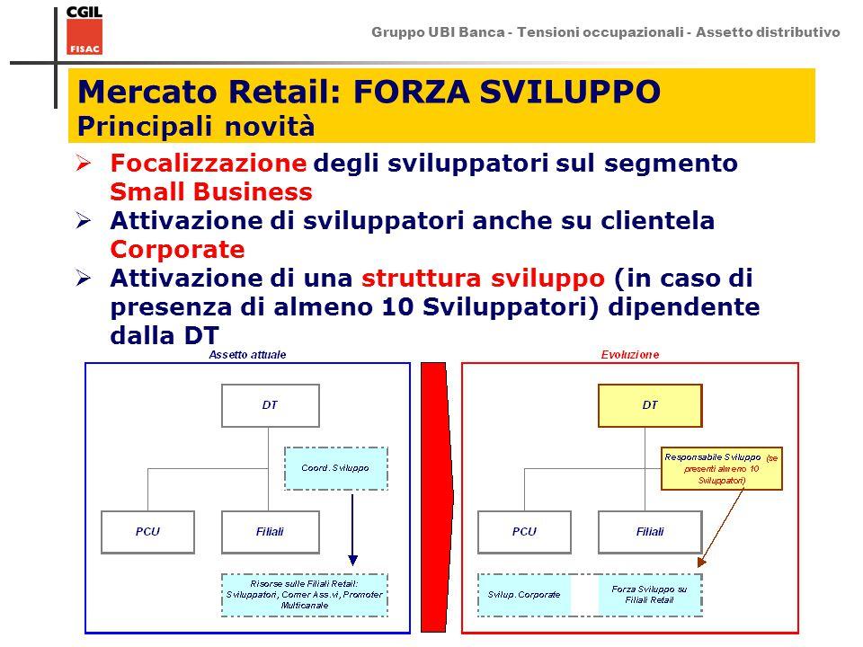 Mercato Retail: FORZA SVILUPPO Principali novità