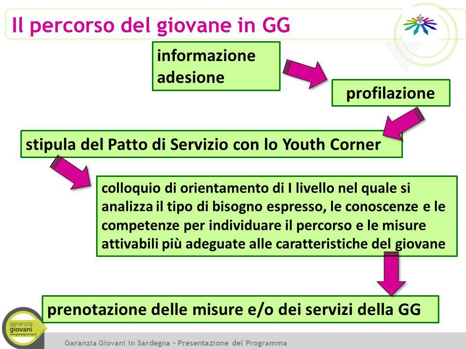 Il percorso del giovane in GG