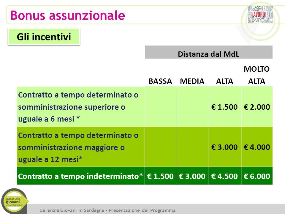 Bonus assunzionale Gli incentivi Distanza dal MdL BASSA MEDIA ALTA