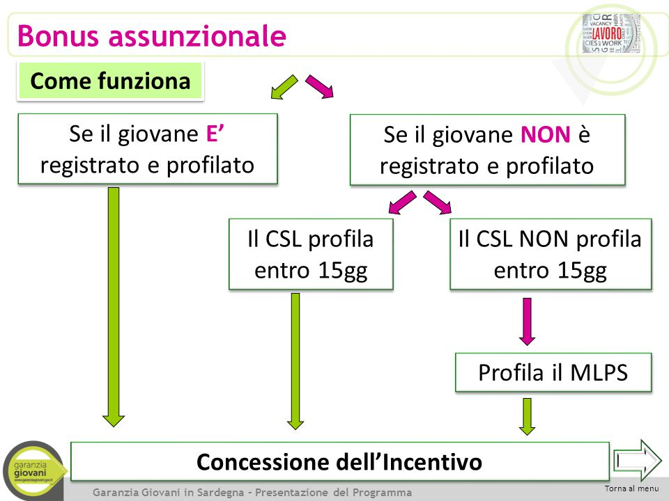 Concessione dell'Incentivo