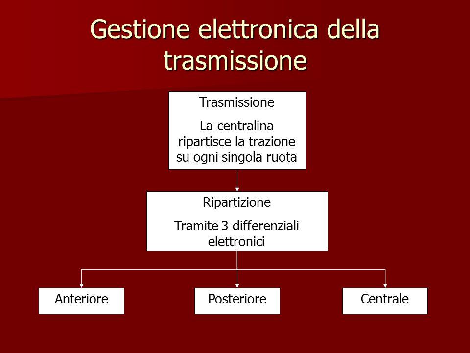 Gestione elettronica della trasmissione