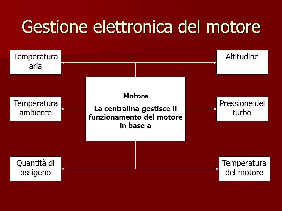 Gestione elettronica del motore