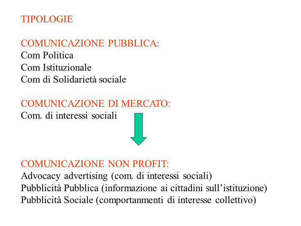 TIPOLOGIE COMUNICAZIONE PUBBLICA: Com Politica. Com Istituzionale. Com di Solidarietà sociale. COMUNICAZIONE DI MERCATO: