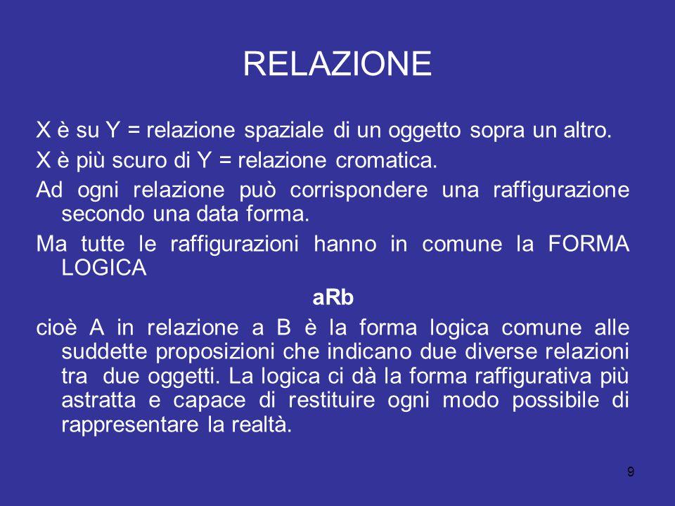 RELAZIONE X è su Y = relazione spaziale di un oggetto sopra un altro.