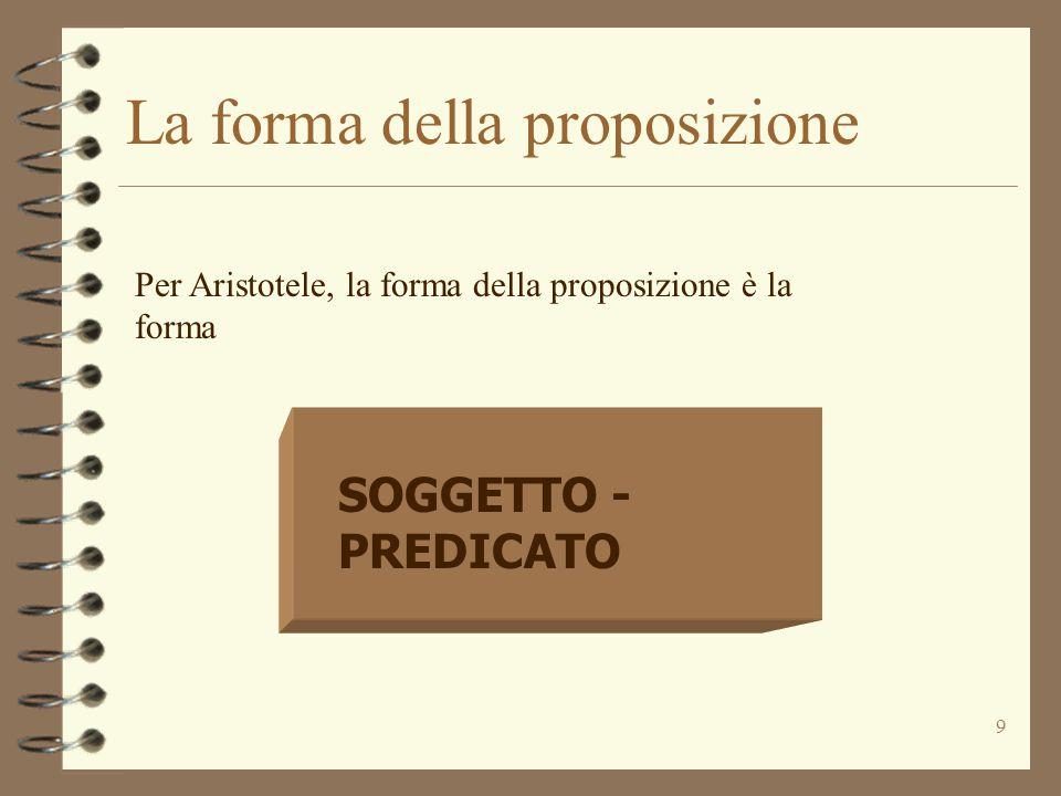 La forma della proposizione
