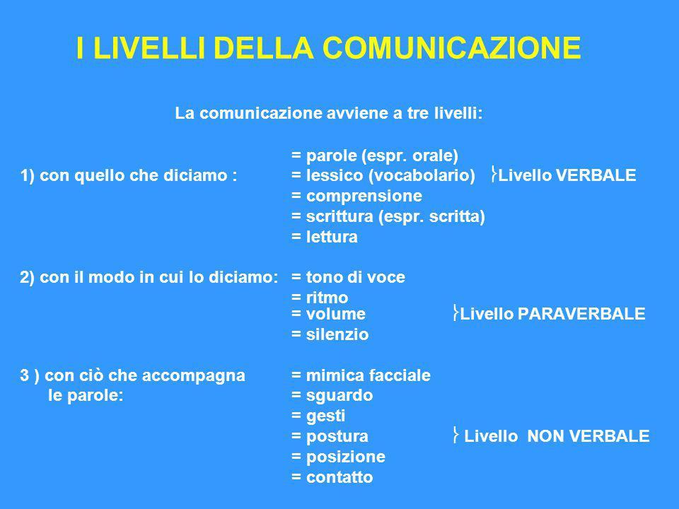 L'efficacia della comunicazione è data dalla coerenza tra i tre livelli è per questo che quando si comunica non ci si può preoccupare solo di che cosa si dice, ma di come questo qualcosa viene detto e degli effetti di questo nostro dire sul destinatario.