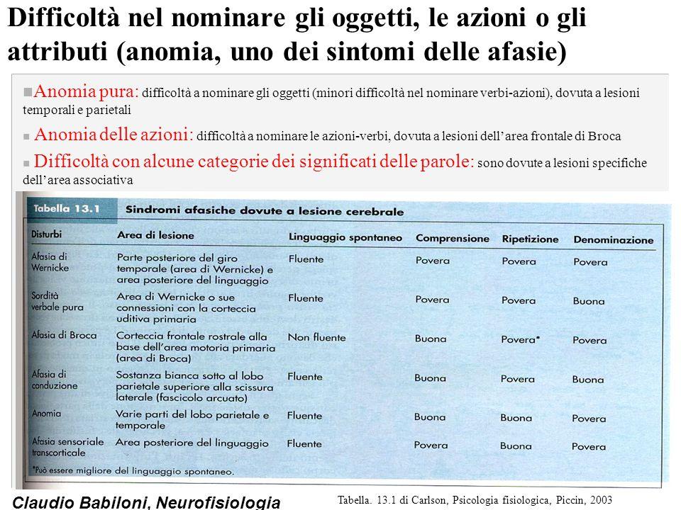 Tabella. 13.1 di Carlson, Psicologia fisiologica, Piccin, 2003