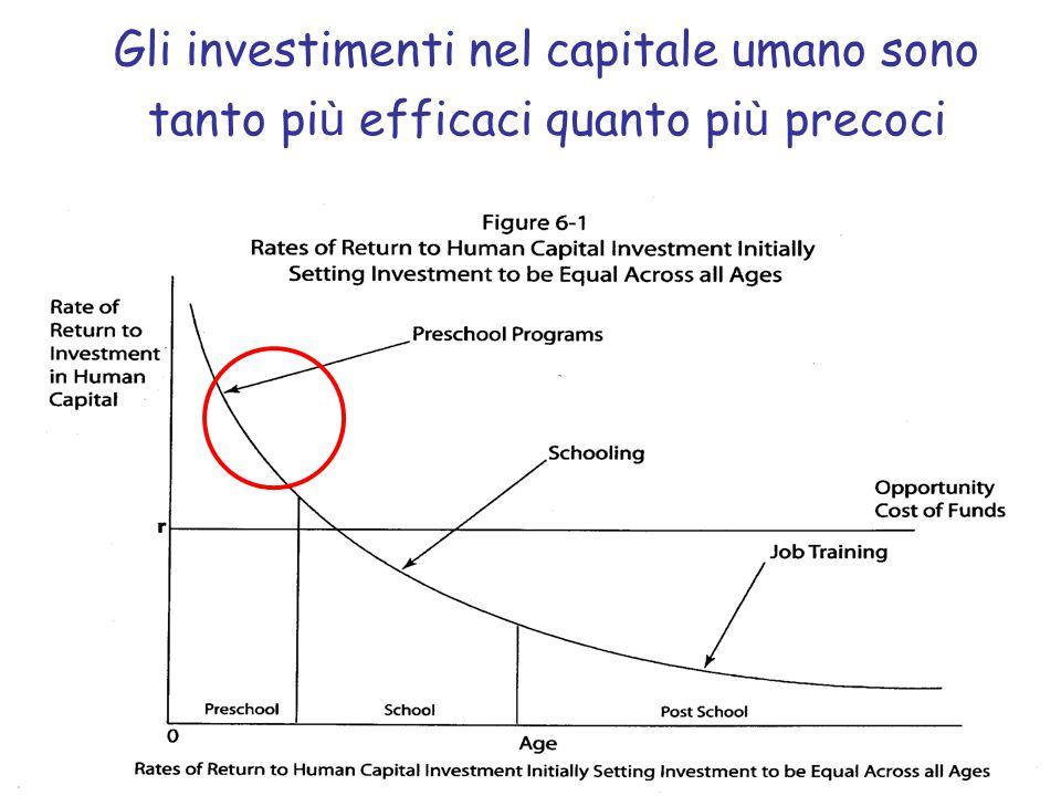 Gli investimenti nel capitale umano sono tanto più efficaci quanto più precoci