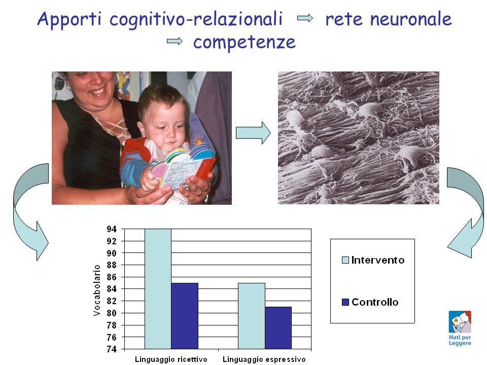 Apporti cognitivo-relazionali rete neuronale competenze