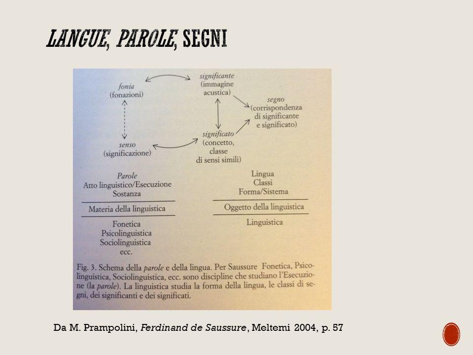 Langue, parole, segni Da M. Prampolini, Ferdinand de Saussure, Meltemi 2004, p. 57