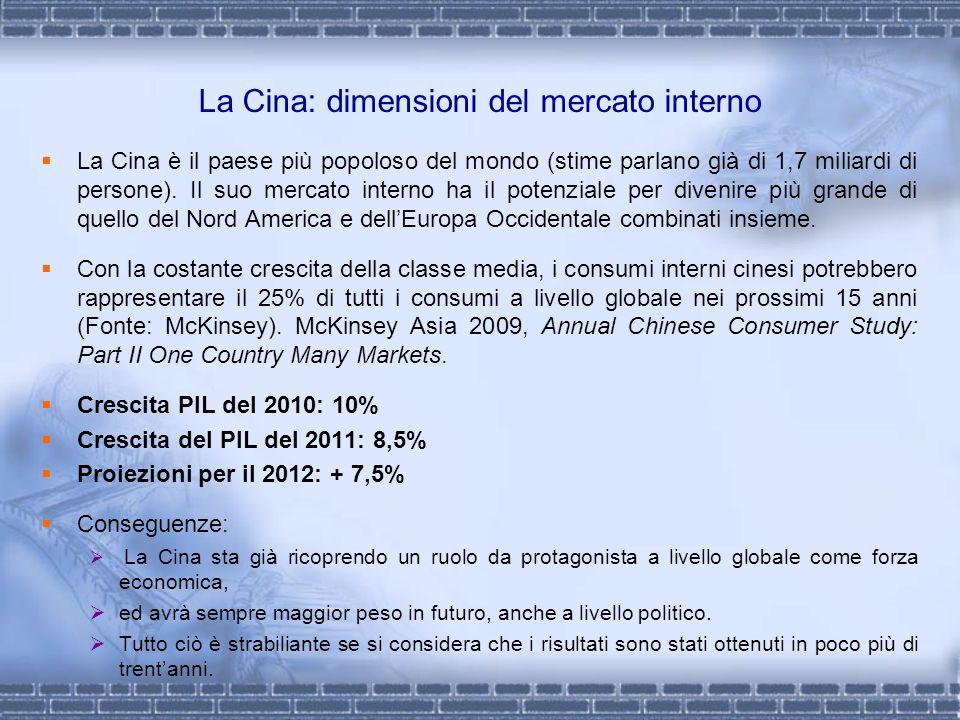 La Cina: dimensioni del mercato interno