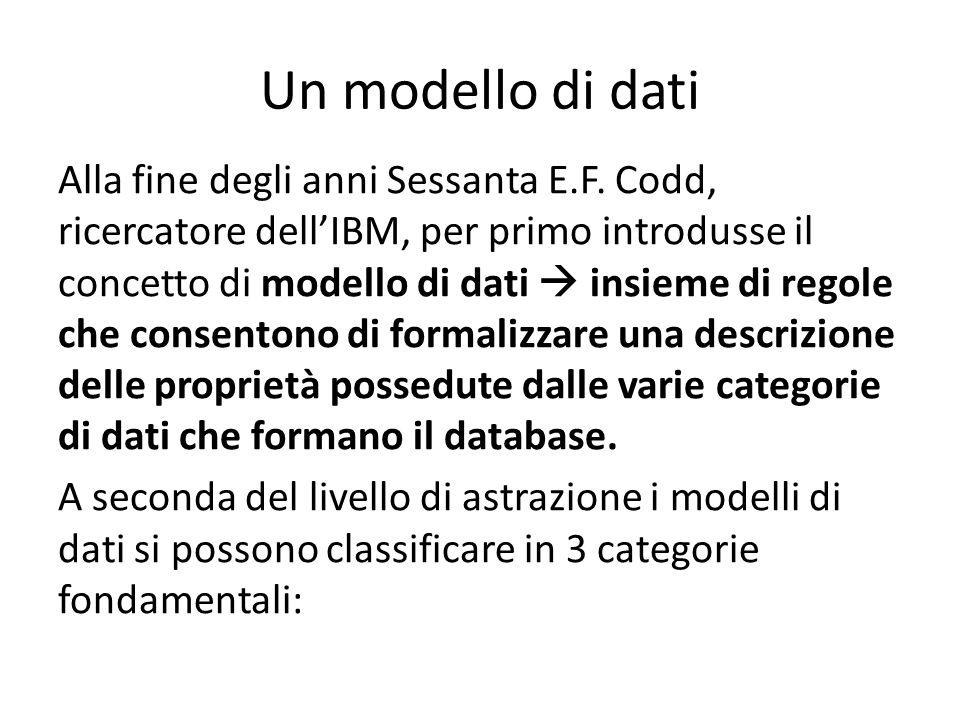 Un modello di dati